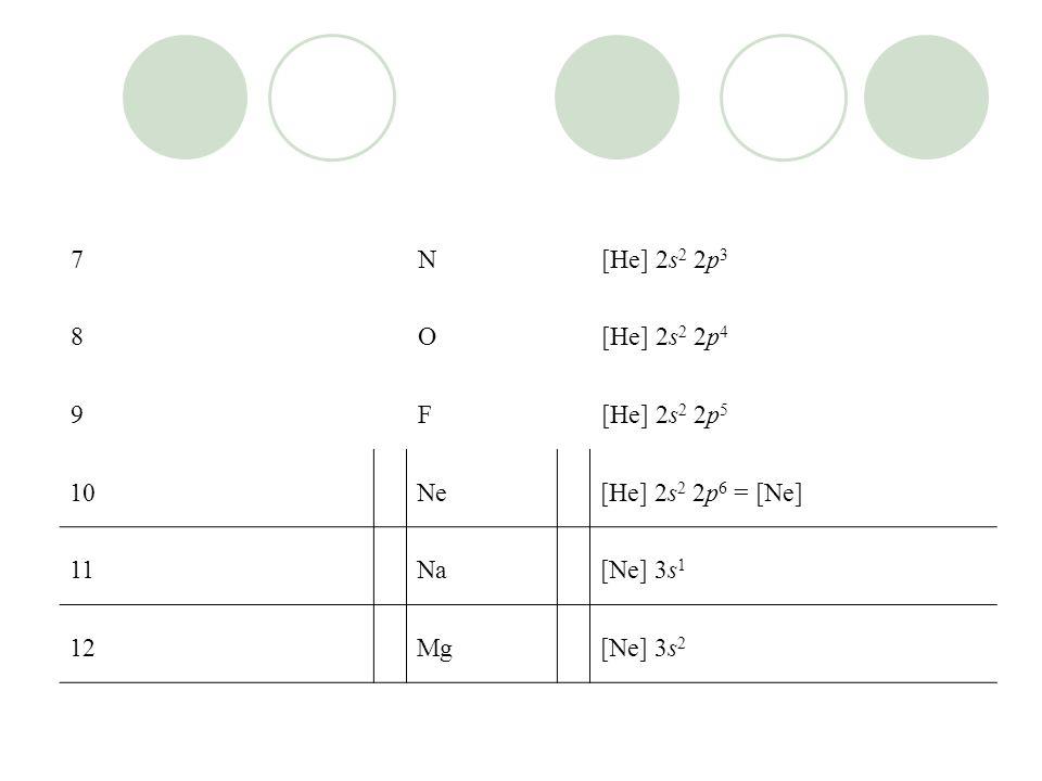 7 N. [He] 2s2 2p3. 8. O. [He] 2s2 2p4. 9. F. [He] 2s2 2p5. 10. Ne. [He] 2s2 2p6 = [Ne] 11.